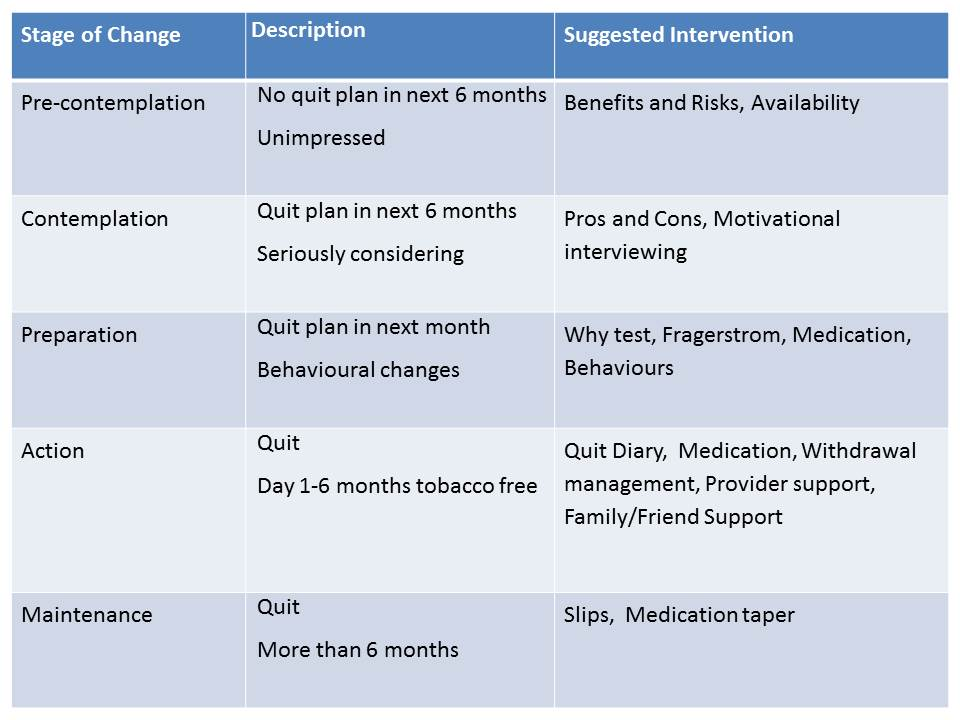Steven Davis Stages Of Smoking Cessation